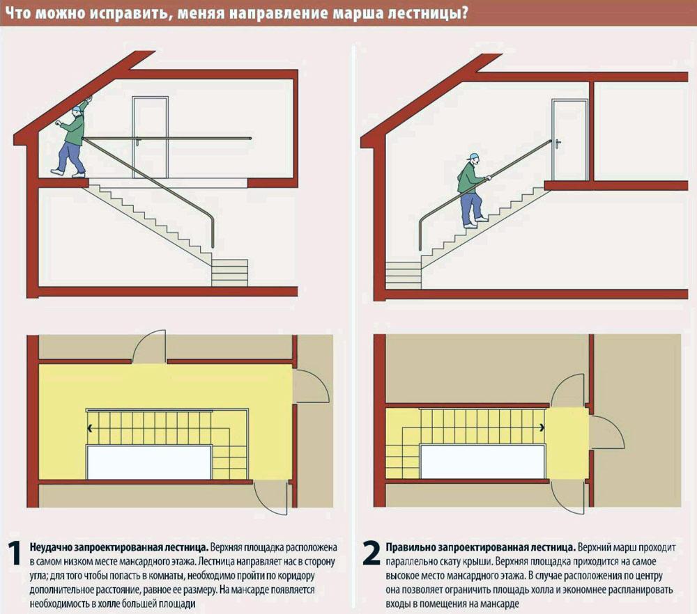 Как сделать лестницу на мансардный этаж